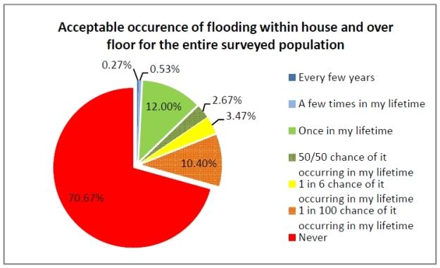 Acceptable flood risk