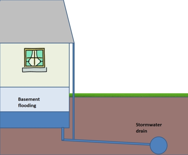 the flood risk associated with basement drainage is well recognized