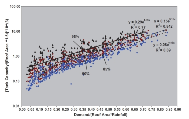 Relationship between tank capacity, reliability, roof area, tank capacity and rainfall (Khastagir and Jayasuriya, 2010)