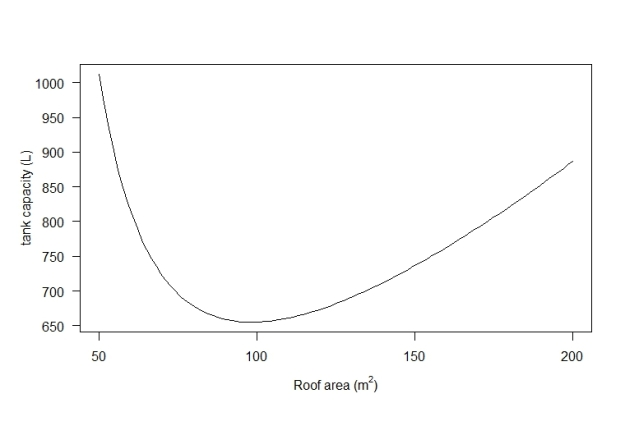 Tank capacity as a function of roof area