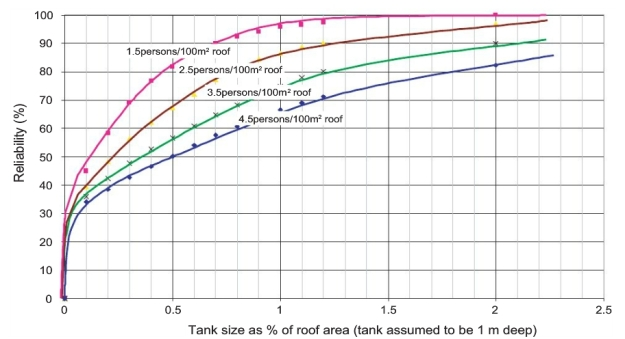 Tank sizing chart