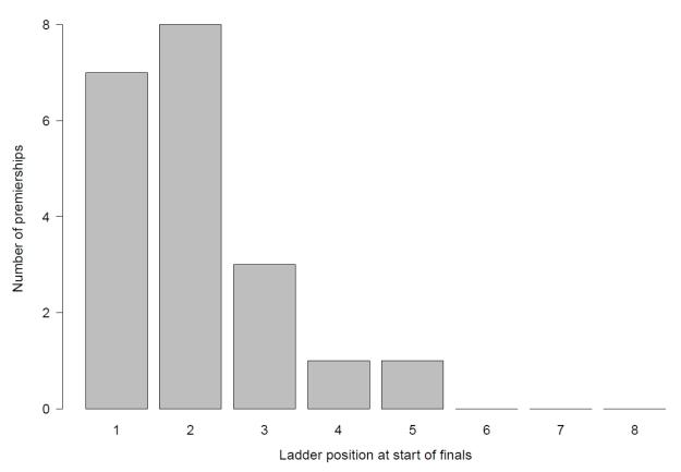 Number of premierships v ladder position at the start of the finals