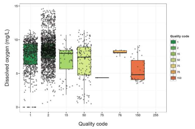 Boxplot of flow by quality code
