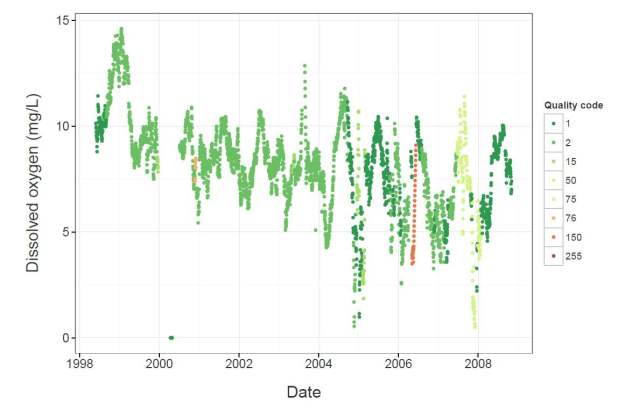 Time series of data coloured by quality code