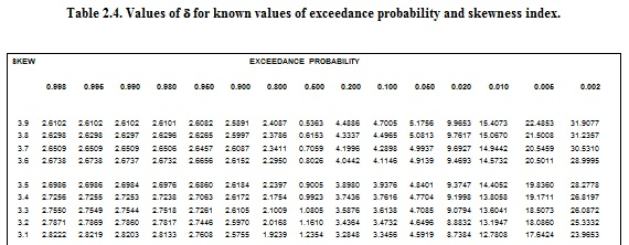 Values of delta for exceedance probability and skewness