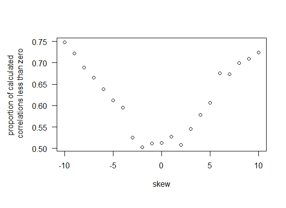 Proportion of correlations less than zero as a function of skew