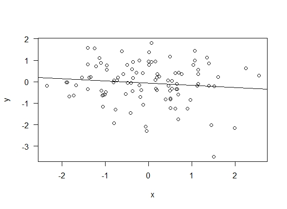 Scatterplot with independent normally distributed data