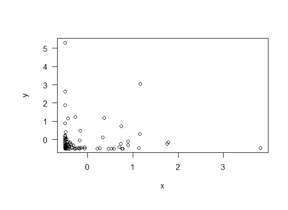 Scatterplot with skewed independent data