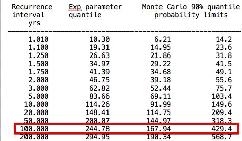 Figure 17: Flike results, 1% (100-year ARI) flood
