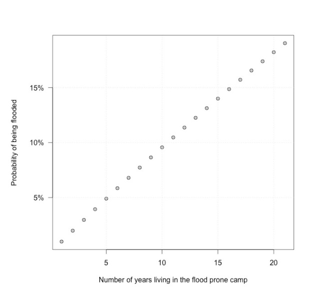 Probability of being flooded as a function of the number of years living in the camp