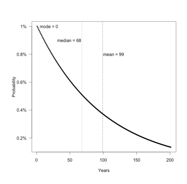 Geometric probability mass function (p = 0.01).  The probability that a flood will occur in the year after the indicated number of years without a flood