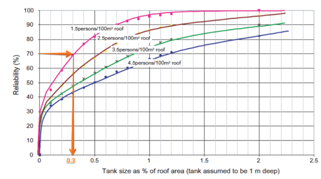 Solution - Using rainwater tanks to reduce runoff.pdf 2015-11-17 13-22-45