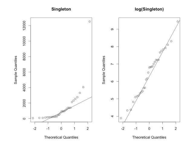 Singleton-QQ