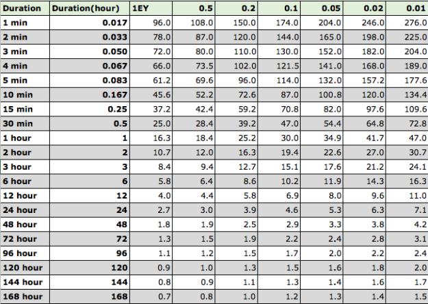 Rainfall intensity mm/hour