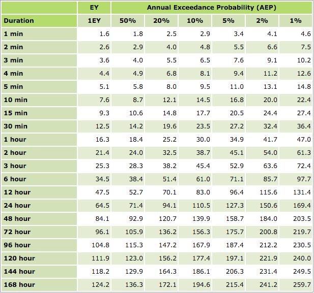 Example IFD data