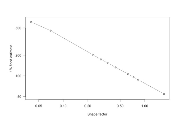 flood-shapefactor-loglog