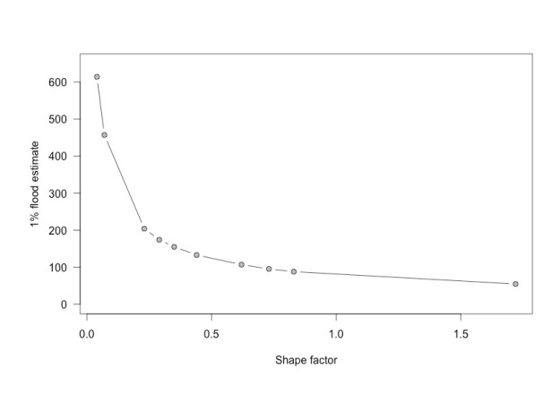 flood-shapefactor