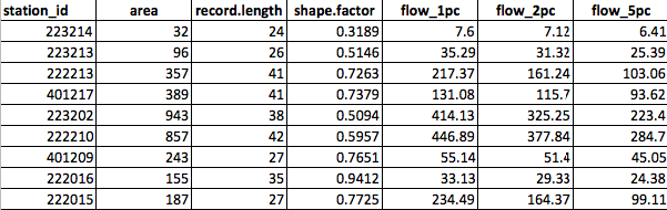 RFFE-gauges-eg