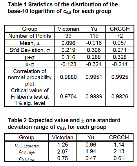 Pearse_etal_2002_tables.jpg