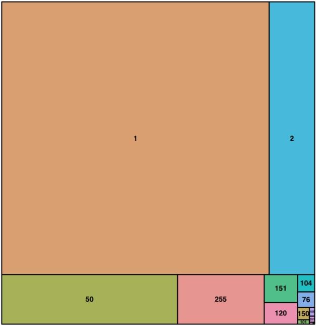 QCode-treemap