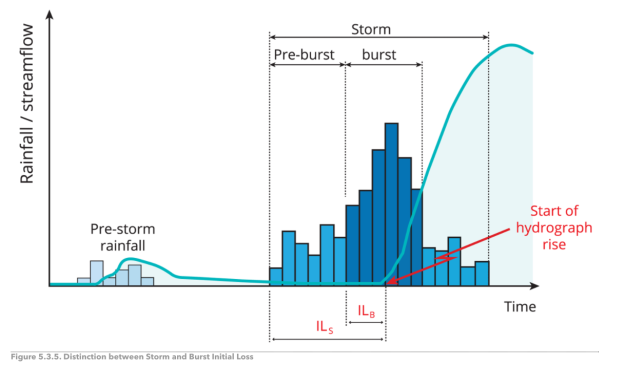 il_burst_storm