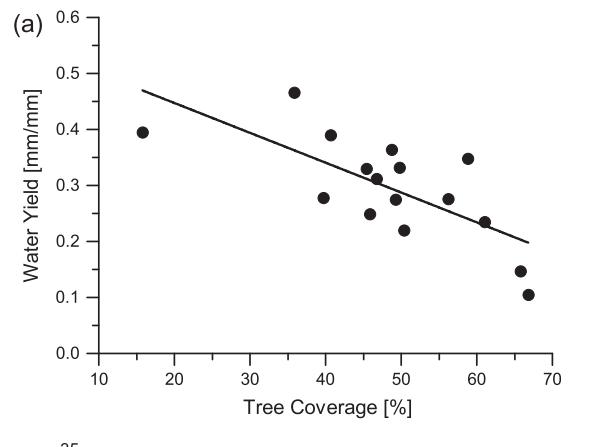 tree-yield