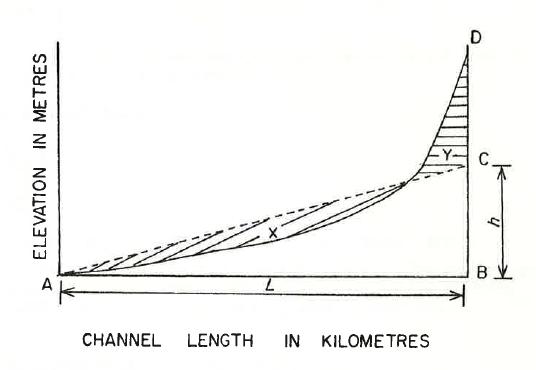 equal-area-slope