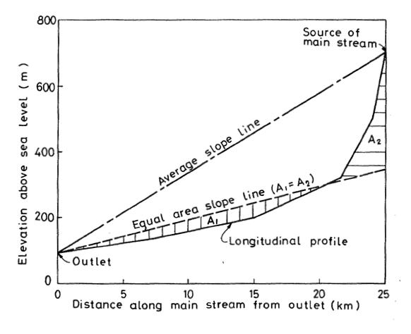equal-area-slope-ave-slope