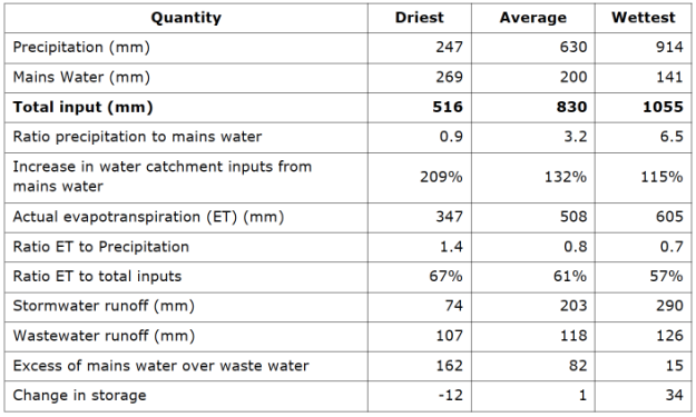 Water-balance_table.png