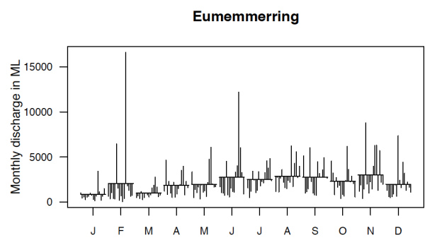 Eumemmerring