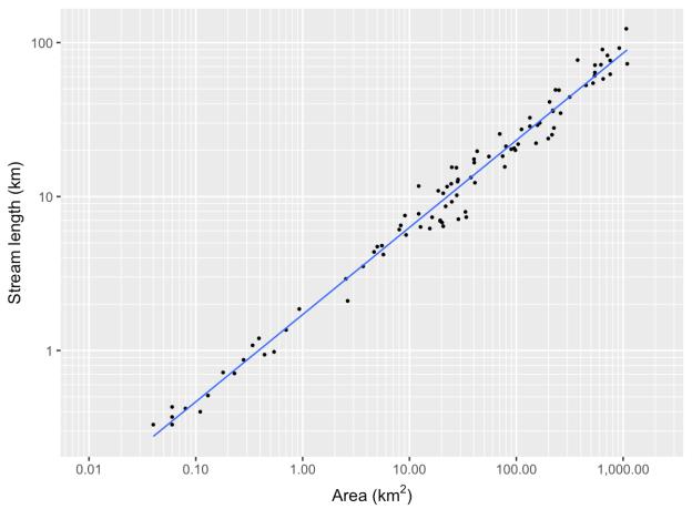 area_stream_length