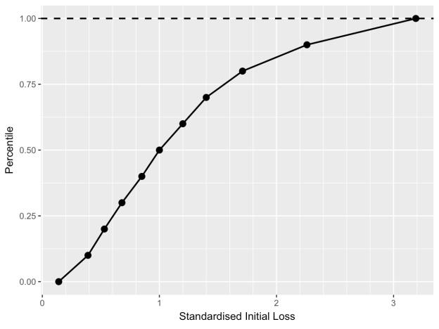 IL_percentile