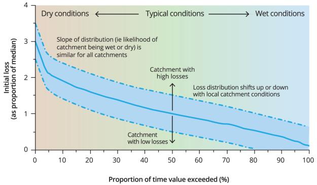 Initial_loss_distribution