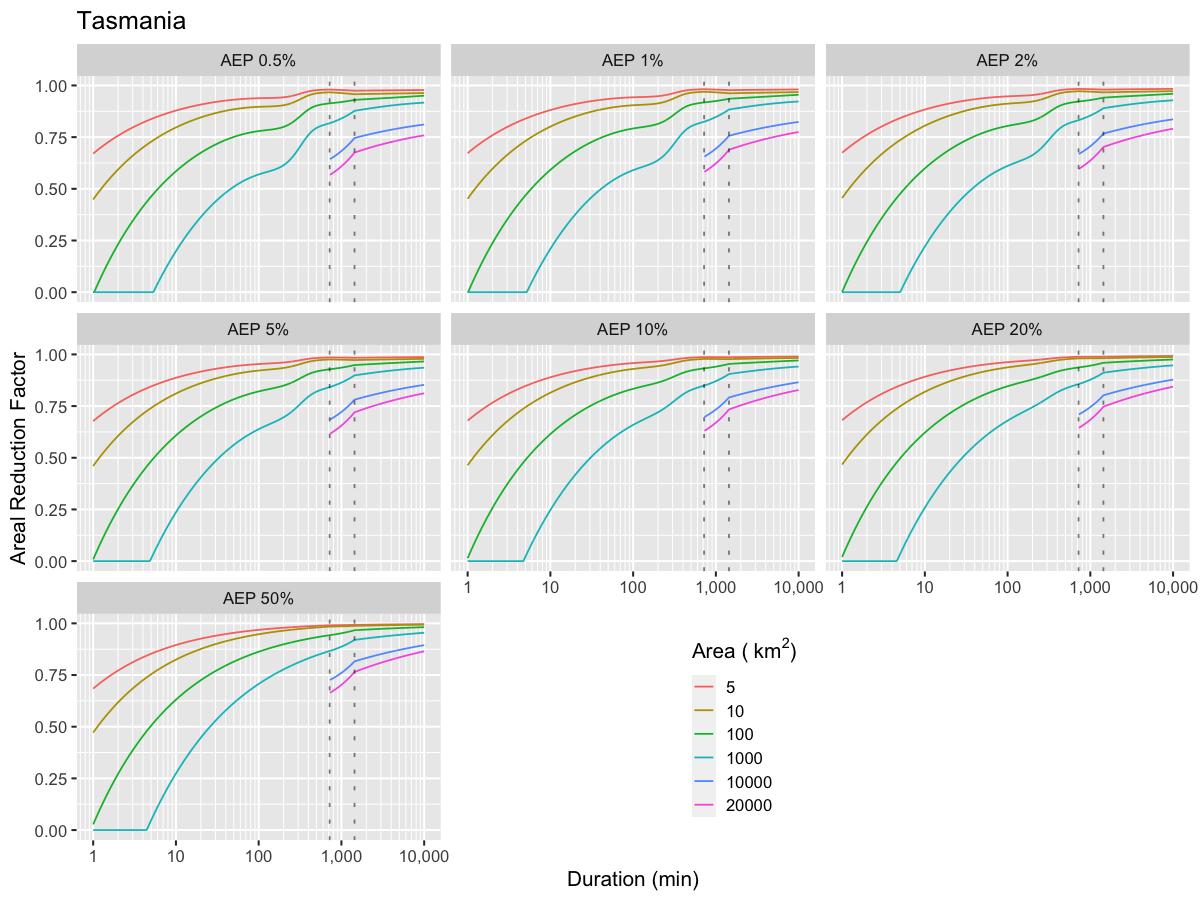 ARF-duration-facet_AEP